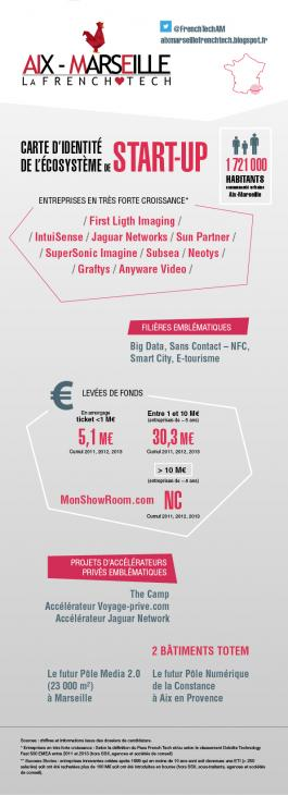 Actu_frenchtech_infographie